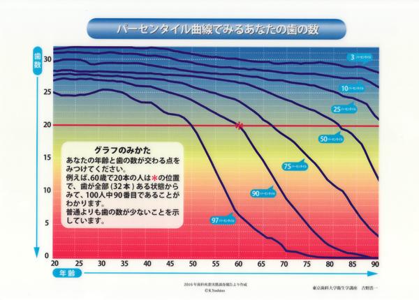 パーセンタイル 曲線